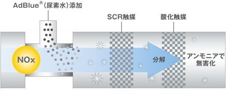 BlueTec®排気後処理装置